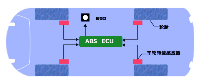 輪胎壓力傳感器